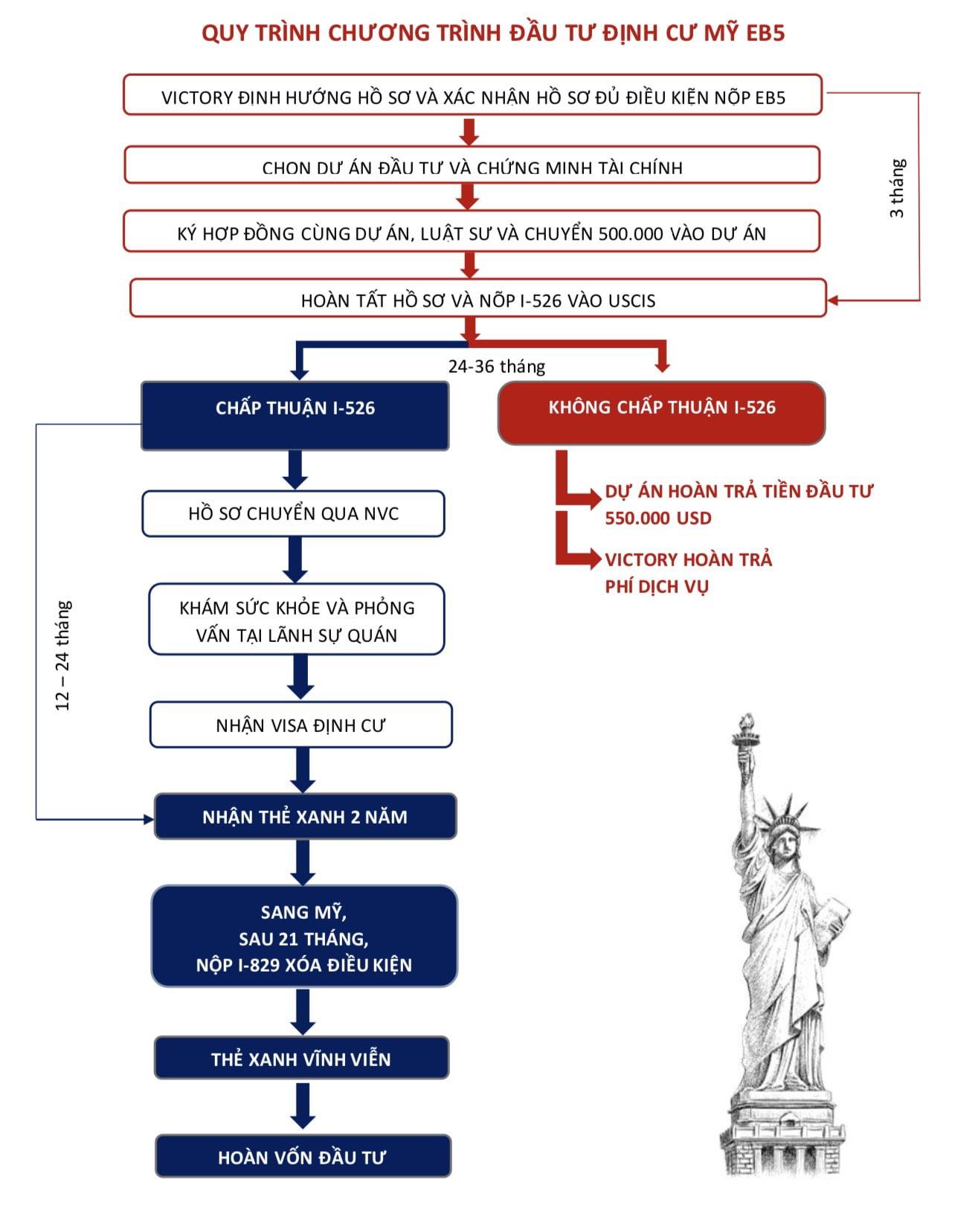 Quy trình đầu tư eb5 định cư Mỹ