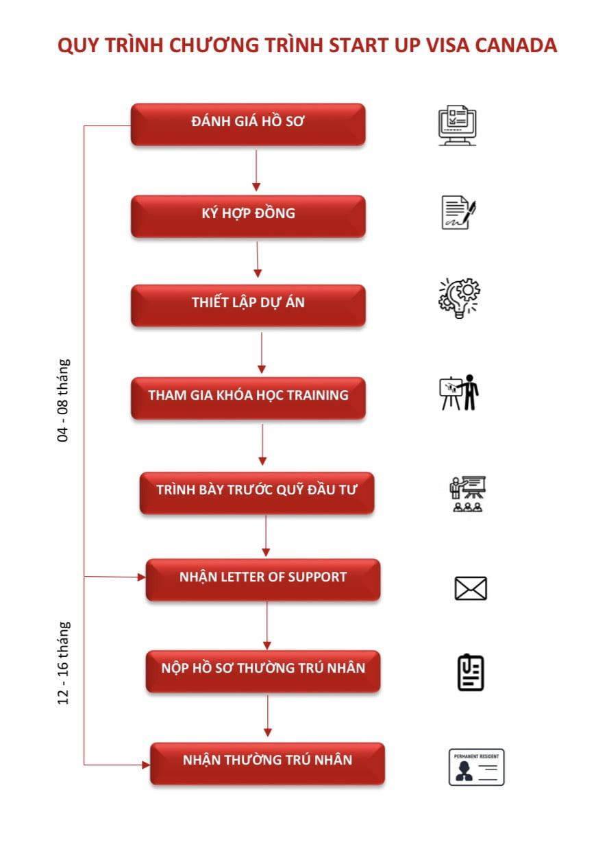 quy trình xử lý hồ sơ định cư canada diện start up visa